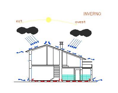 restauro e ottimizzazione risparmio energetico abitazione progetto